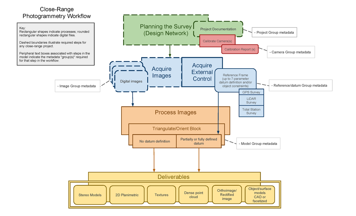 Basic Workflow Of CRP Project