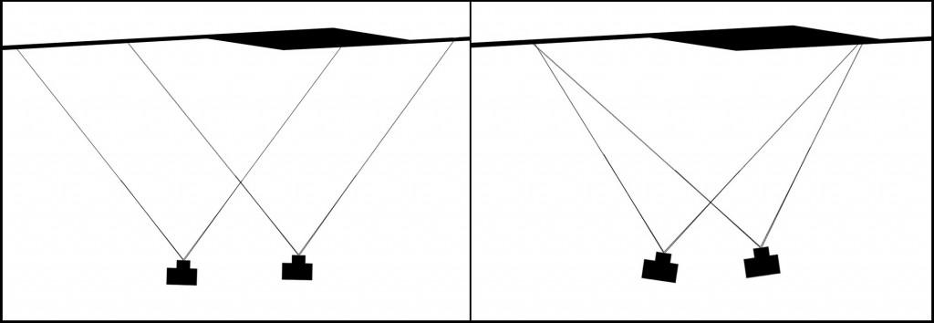 Stereo vs Convergent image pairs