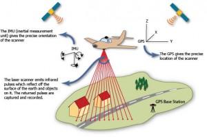 Airborne Laser Scanning Geospatial Modeling Amp Visualization